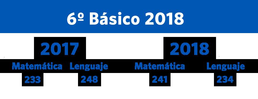 Cuadro comparativo año 2017 y 2018