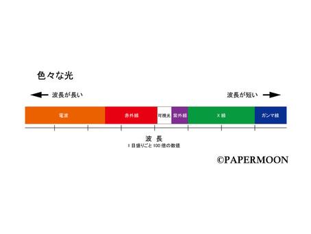 【ライトセラピー 7 】光とは何か? その2 | PAPERMOON ライトセラピーレッスン 東京自由が丘