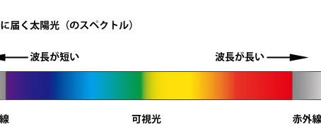 【ライトセラピー 35 】光とは何か? その13 太陽光の中身 | PAPERMOON ライトセラピーレッスン 東京自由が丘