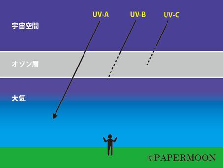 【ライトセラピー 20 】光とは何か? その10 紫外線は敵なのか?  | PAPERMOON ライトセラピーレッスン 東京自由が丘