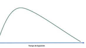 La curva de la ansiedad. ¿Cómo funciona la ansiedad?