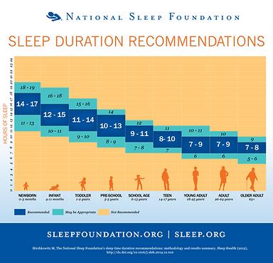 Infografica-ore-di-sonno-età-National-sl
