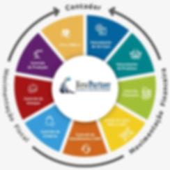 fluxo-gestao-empresarial-new-partner.jpg
