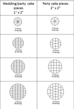 round cakes servings guide