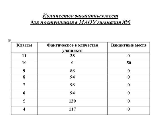 Количество вакантных мест для поступления в МАОУ гимназия №6
