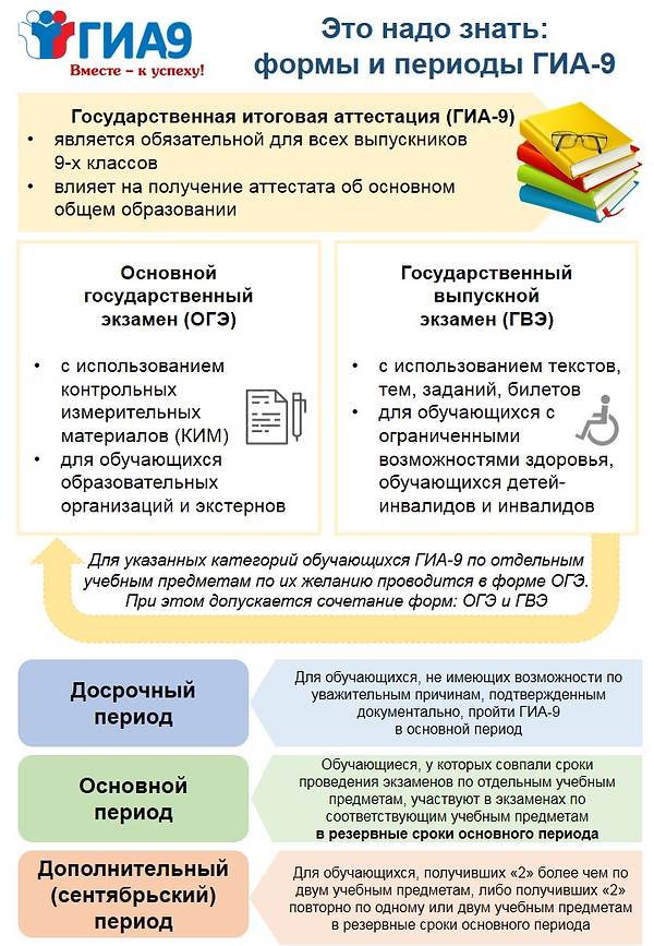Сроки проведения ИС.png