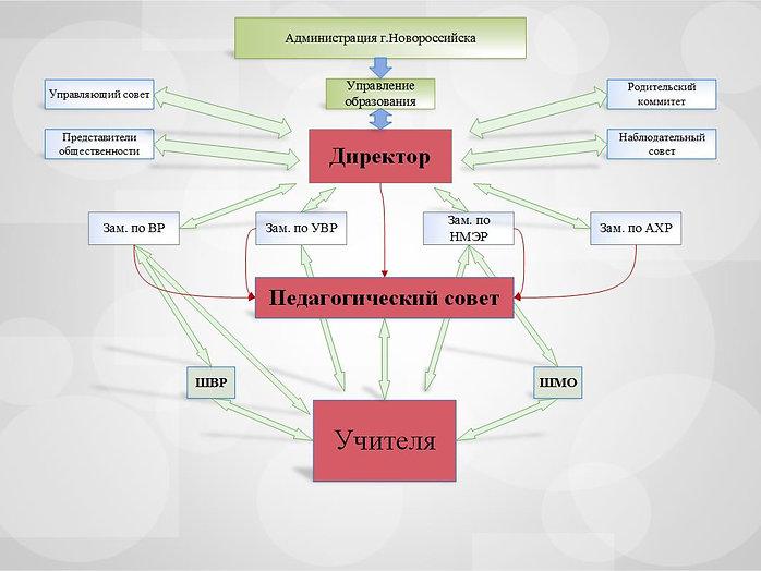Схема управления школа.jpg