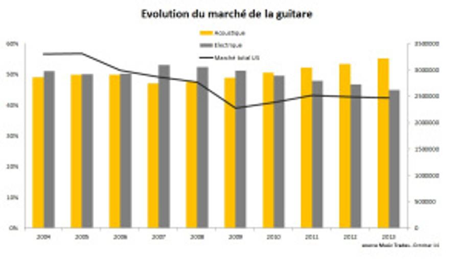 Evolution de marché