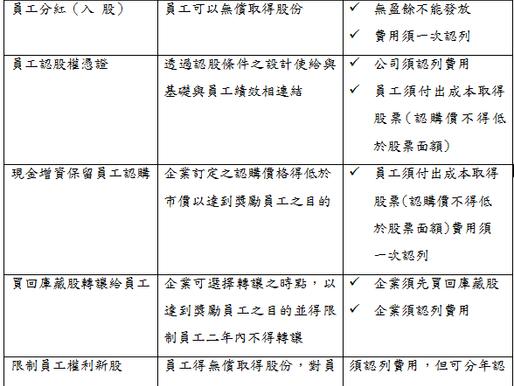 2018最新公司法_修正解析與運用系列五