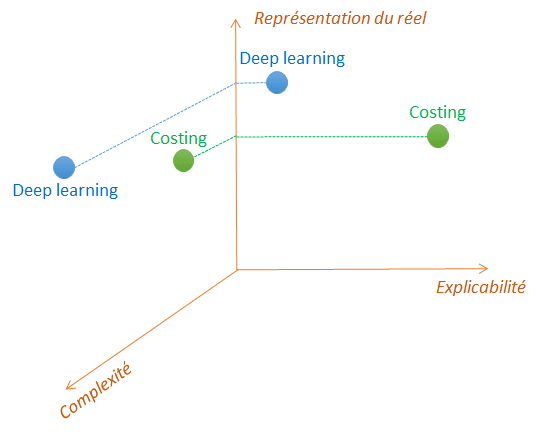Deep learning et costing