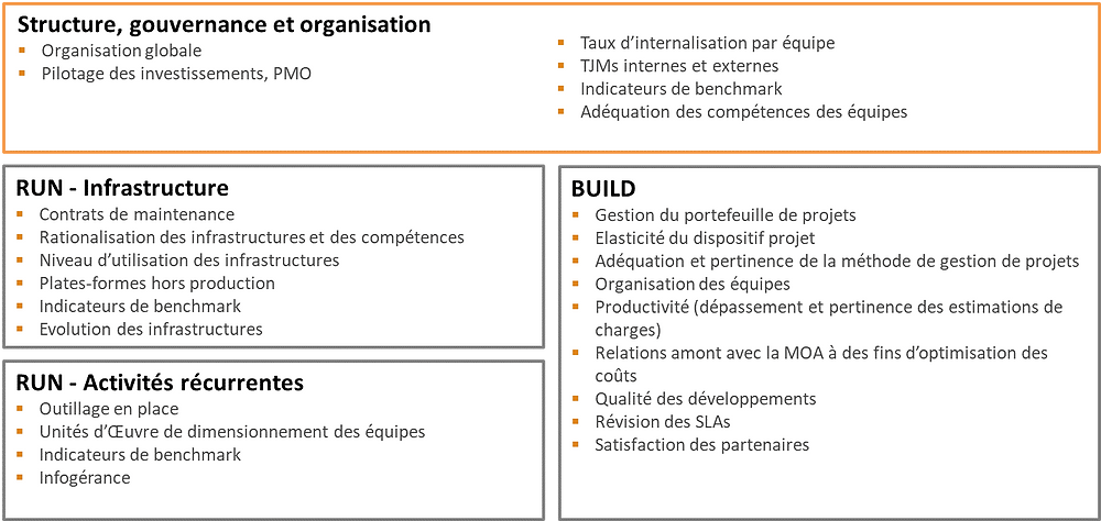 Structure gouvernance et organisation - RUN & BUILD