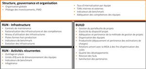 Structure gouvernance et organisation - RUN & BUILD