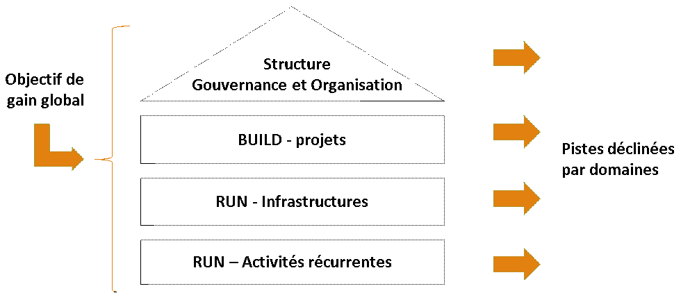 Structure Gouvernance et Organisation Build & Run