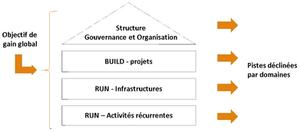 Structure Gouvernance et Organisation Build & Run
