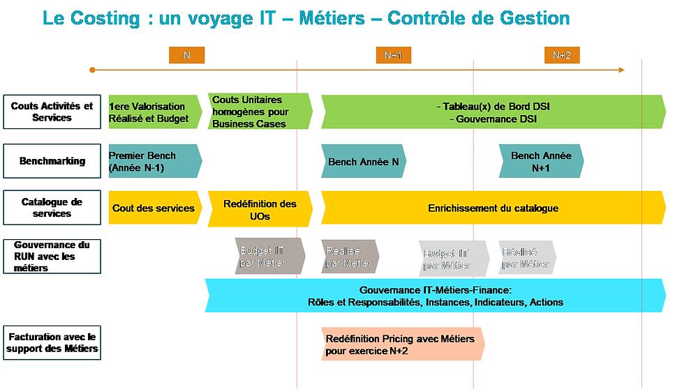 Le Costing : un voyage IT - Métiers - Contrôle de Gestion