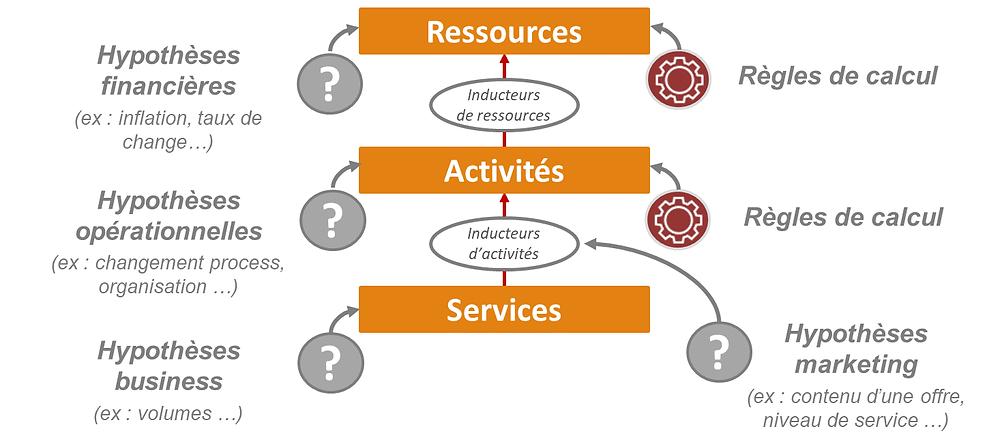 Processus Ressources - Activités - Services
