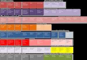 Macro-activités DFCG