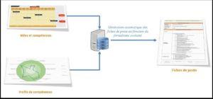 Mode de création des fiches de poste avec Valoptia.BPM