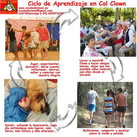 Ciclo de Aprendizaje en Cal Clown.jpg