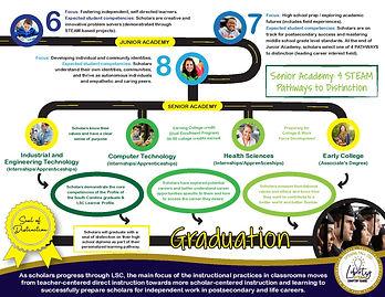 LSC Roadmap-page-002.JPG