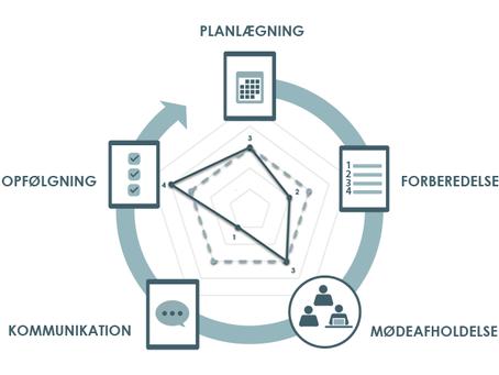Hvor god er din virksomhed til at afholde effektive møder? Ta' testen her