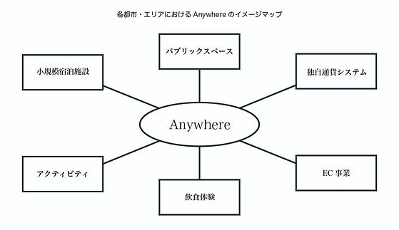 Anywhere%E5%9B%B3%E8%A7%A3ver_edited.jpg