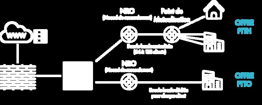 Schéma_fonctionnement_FTTH_FTTO.png