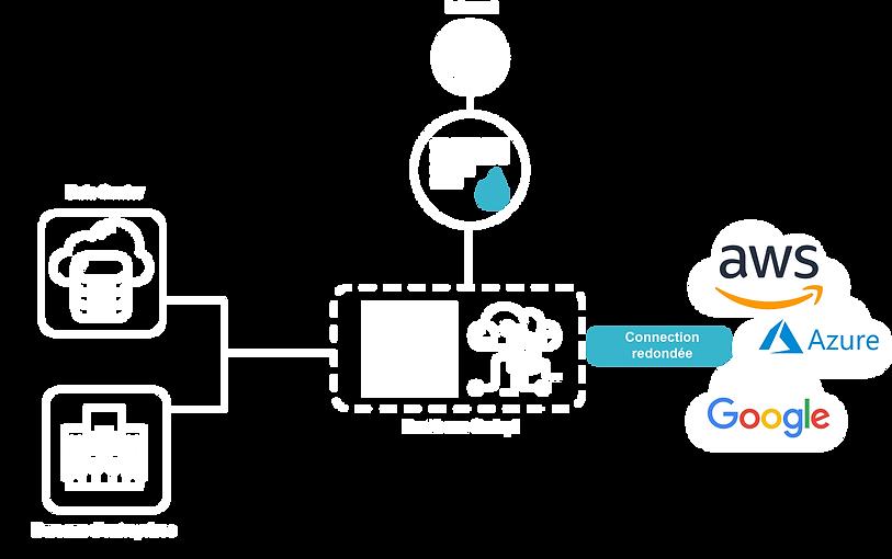 schéma_multi_cloud_connect.png