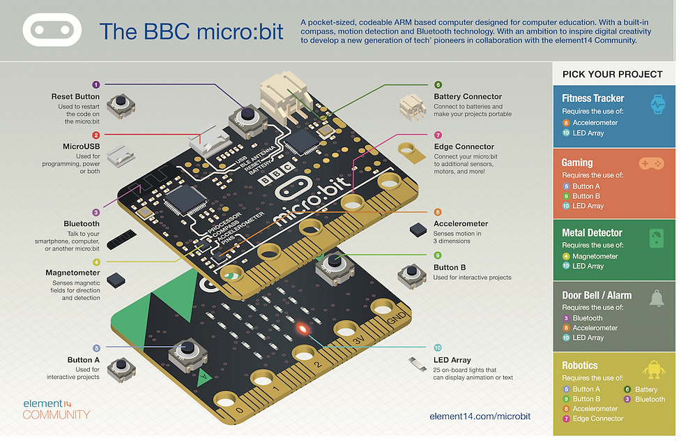 microbitposter.png