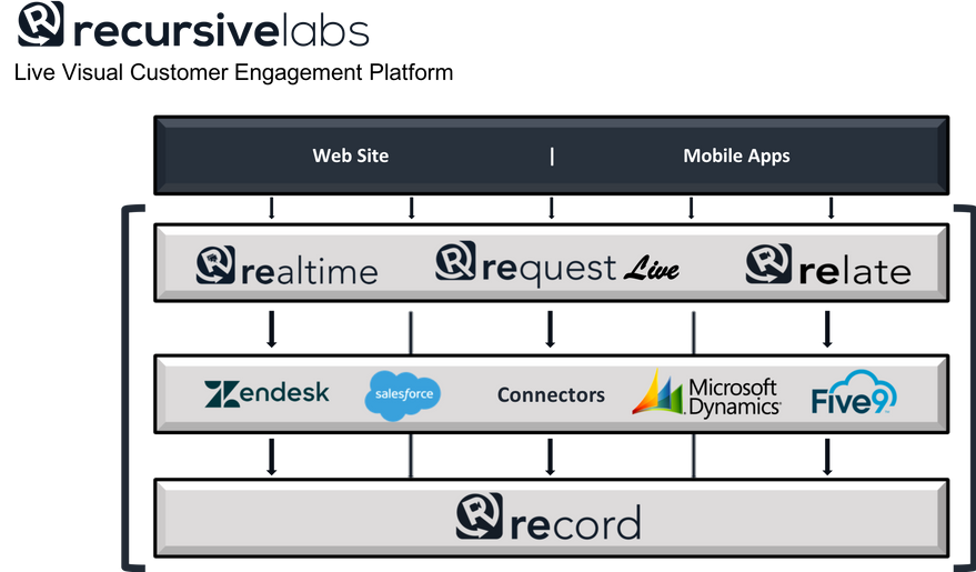 RLabs Platform with Logo.png