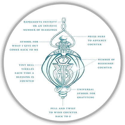 The Blessing Ball Diagram