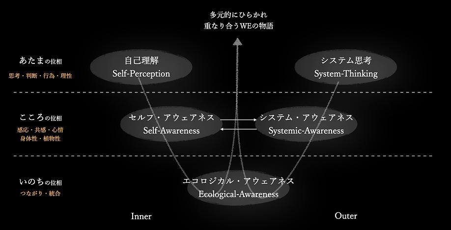 内と外を再統合するエコロジカルな生成モデル仮説(2020.10.ver).p