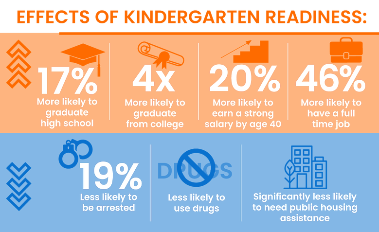 Effects-of-Kindergarten-Readiness.png