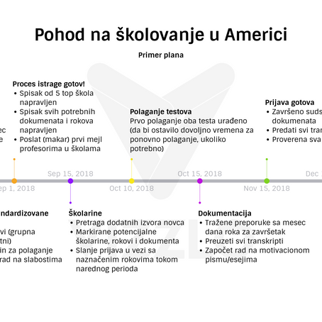 5 stvari koje morati uraditi da biste studirali u Americi