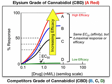 Elysium Efficacy Graphic.png