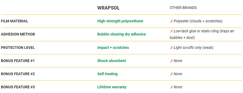 Why Wrapsol table