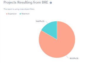 BRE efforts identified the following economic development projects.