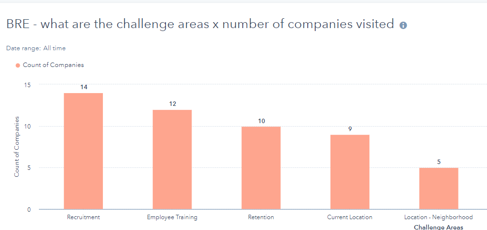 This report shows the challenges existing industry - companies face in a community