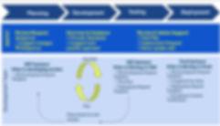 LEIDIT Agile Development.JPG