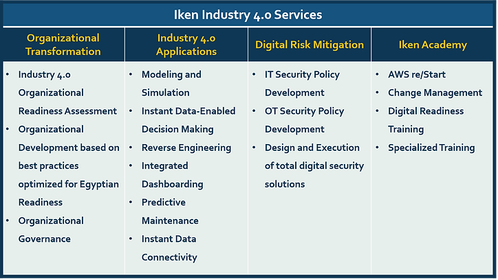 Iken Industry 4 Services.png