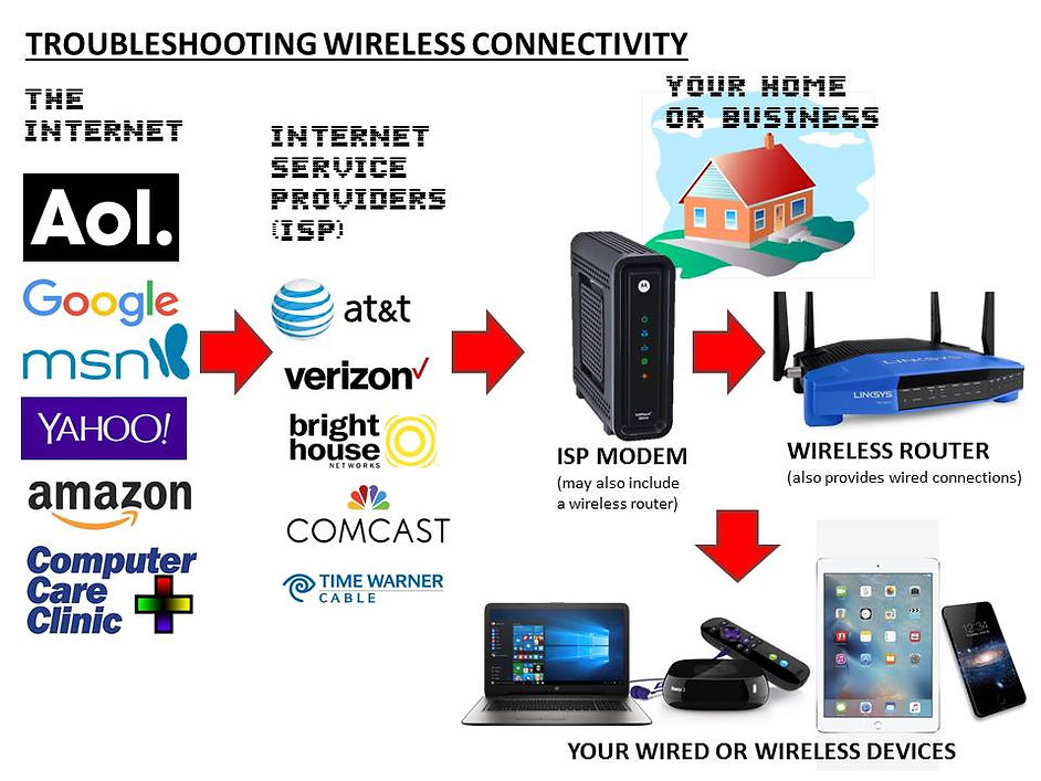 Troubleshooting Wireless Internet Connectivity