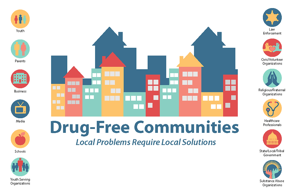"""The center of the image is a colorful city with the words in front of it, saying, """"Drug-Free Communities: Local Problems Require Local Solutions."""" On the left are symbols next to the words, """"youth, parents, business, media, schools, youth-serving. On the right are the symbols with the words, """"law enforcement, civic-volunteer organizations, religious/fraternal organizations, healthcare organizations, state/local/tribal government, and substance use organizations."""""""