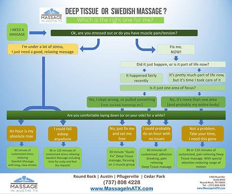 Swedish or Deep Tissue Flow Chart.jpg