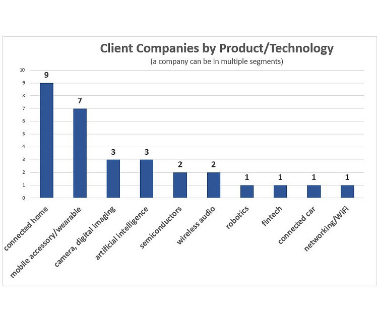 Graph of Clients.JPG