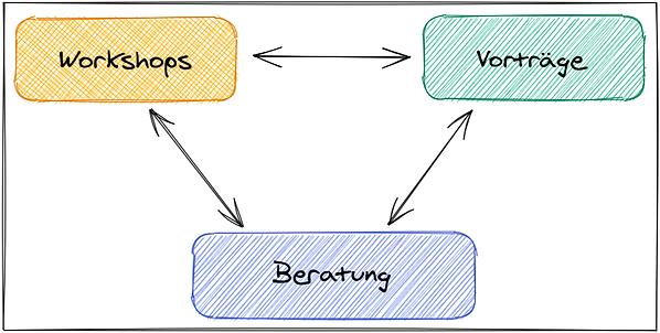 Diagramm mit den Begriffen Workshops, Vorträge und Beratung, verbunden durch beidseitige Pfeile