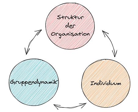 Diagramm mit den Begriffen Struktur der Organisation, Gruppendynamik, Individuum, verbunden durch beidseitige Pfeile