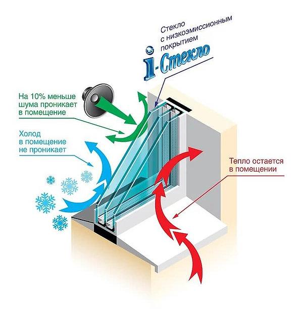Енергозберігаючі склопакети