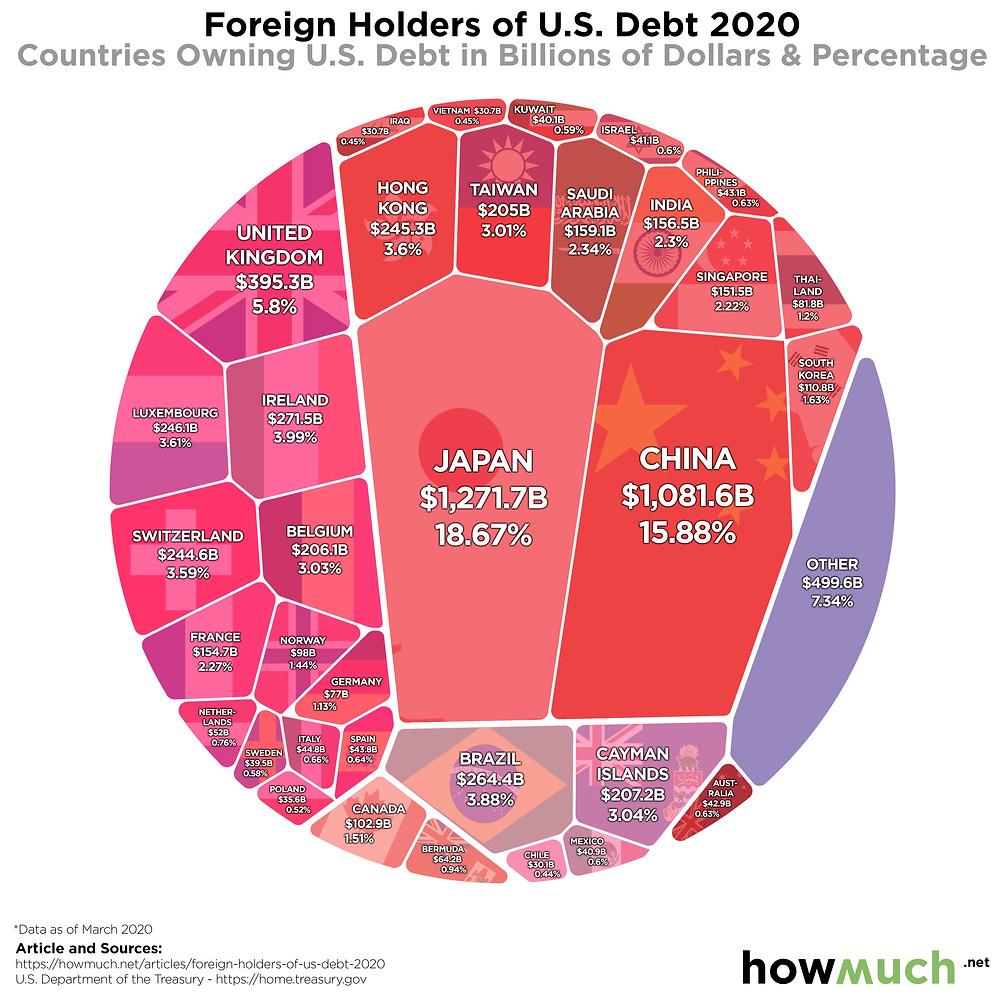 Іноземні держателі боргу США в 2020 році (натисніть, щоб збільшити)