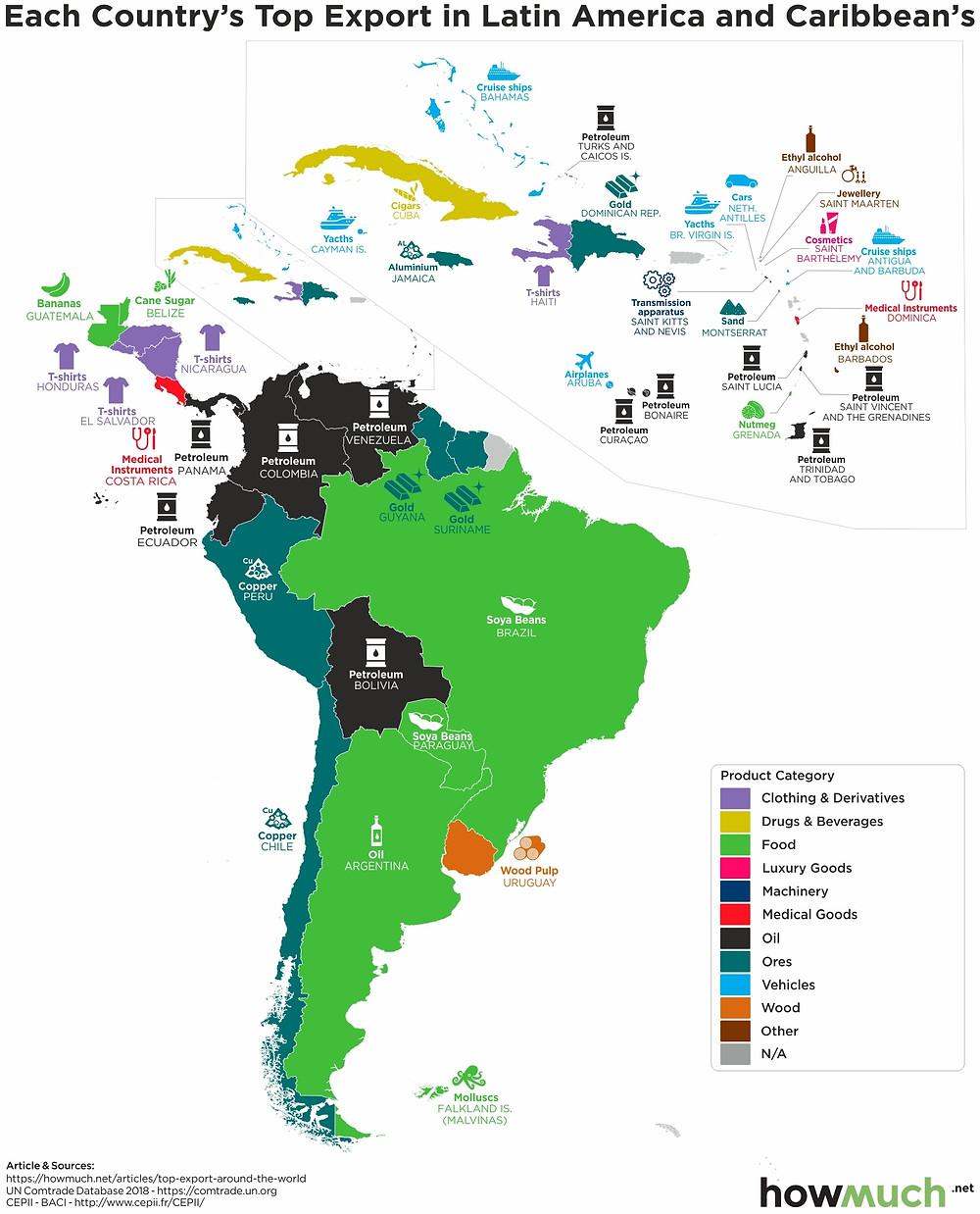 Найбільша експортна галузь країн в Південній та Центральній Америці