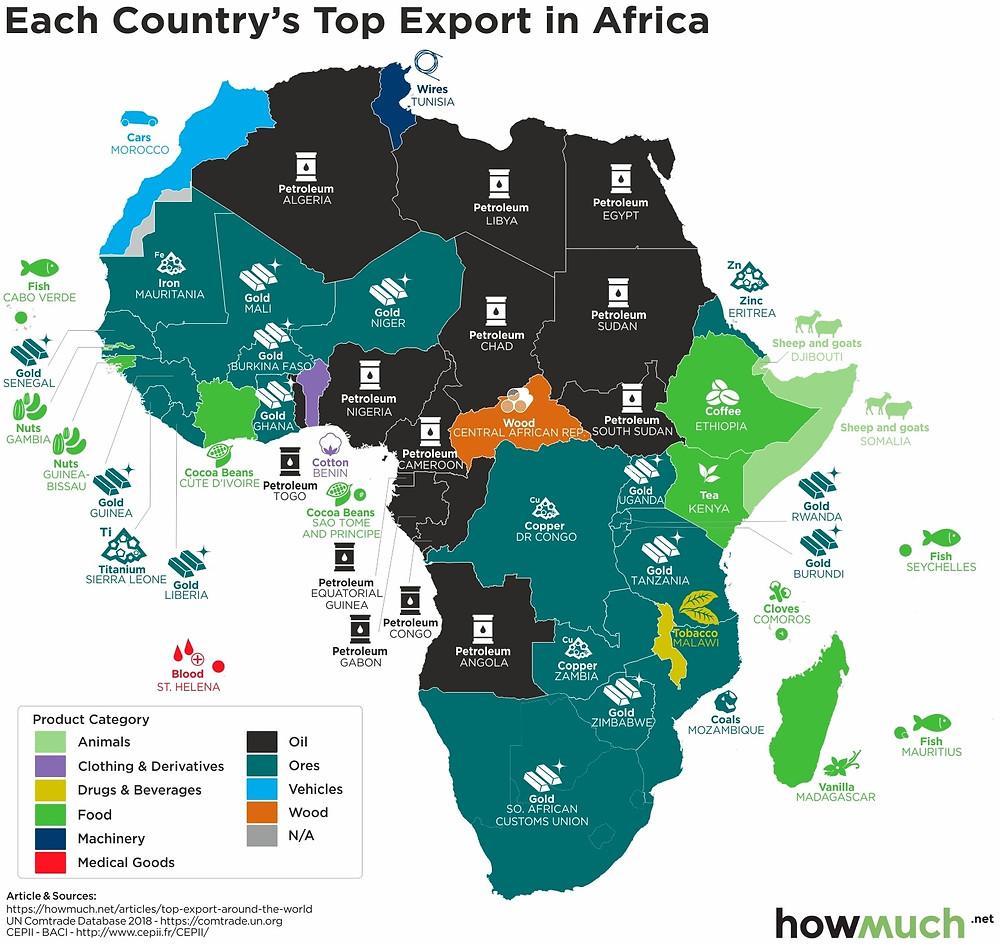 Найбільша експортна галузь країн в Африці